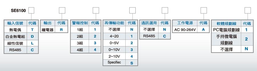 SE6100 微电脑多功能显示器20种单位可自行规划/温度/液位/压力/差压4组警报显示控制器 特点: 業界唯一,首創RS-485各種程式免費下載,歡迎使用 RS485輸入訊號數位RS485信號MODBUS RTU格式 具有20種顯示單位,可任意規劃及調整 輸入訊號LCD顯示單位可依客戶需求任意調整 輸出訊號RS485數位信號具有通信LCD指示燈號 溫度,熱電偶,差壓,傳送器,大字體警報顯示控制器 壓力0~5V控制器,一氧化碳4~20mA控制器 標準DC24V輔助電源(Sensor傳送器驅
