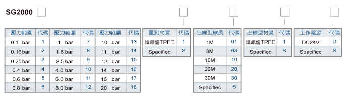 耐酸碱投入式液位计/耐酸碱沉水式液位传送器/沉水式水位传送器